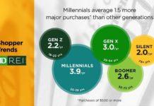 retail-millennials
