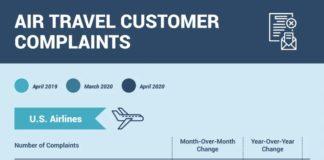qirline-complaints-2020